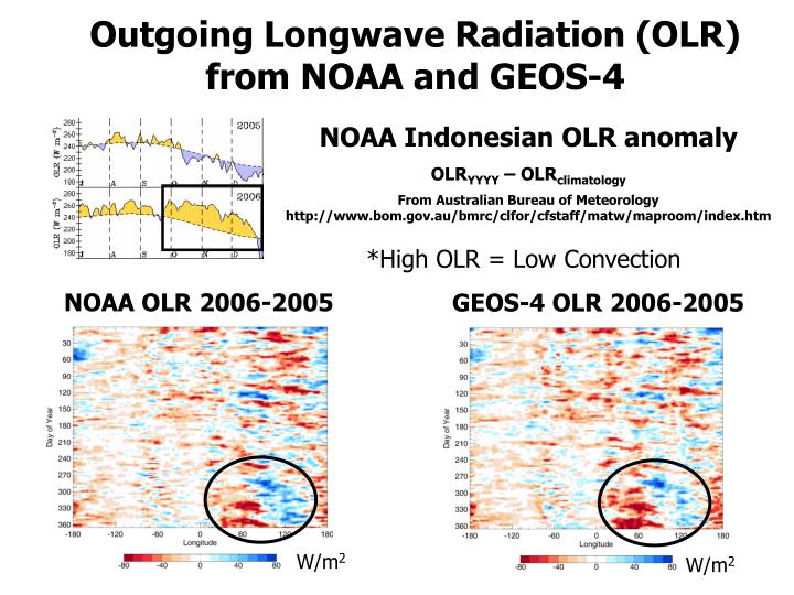 Outgoing Longwave Radiation (OLR) from NOAA and GEOS-4