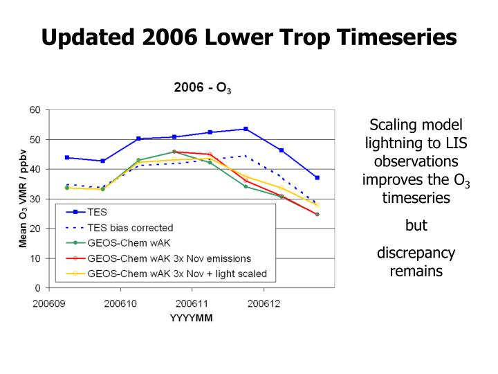 Updated 2006 Lower Trop Timeseries