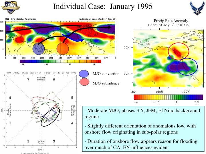 MJO convection