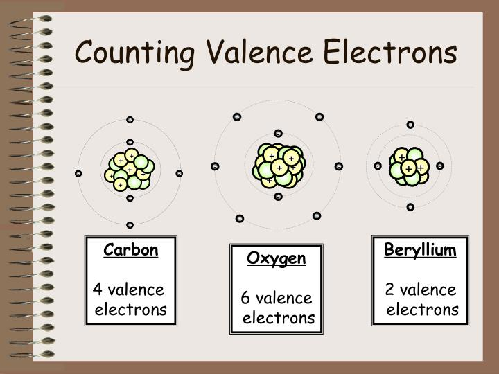 Counting Valence Electrons