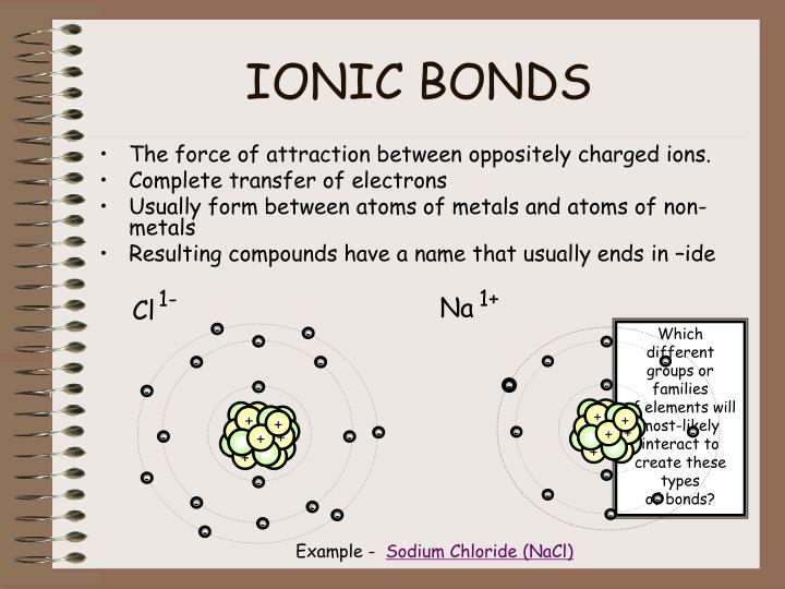 The force of attraction between oppositely charged ions.