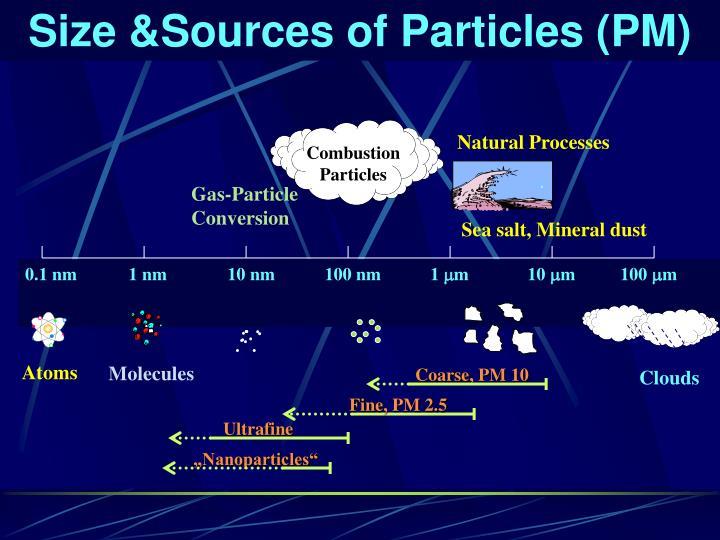 Size &Sources of Particles (PM)