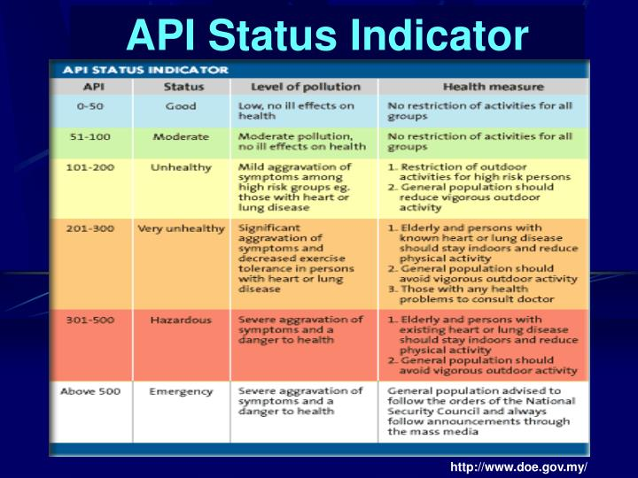 API Status Indicator