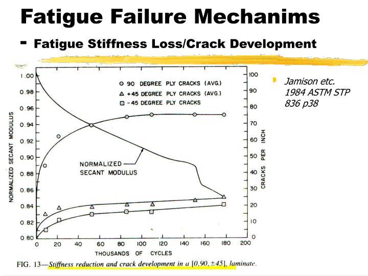 Fatigue Failure Mechanims -