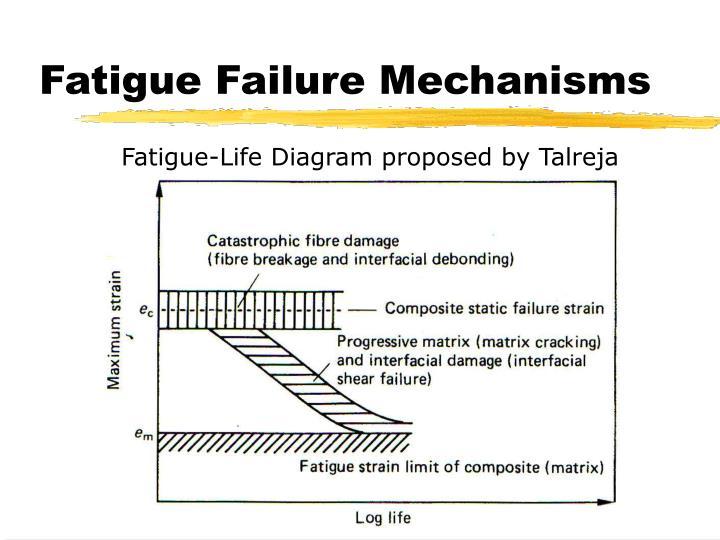 Fatigue Failure Mechanisms