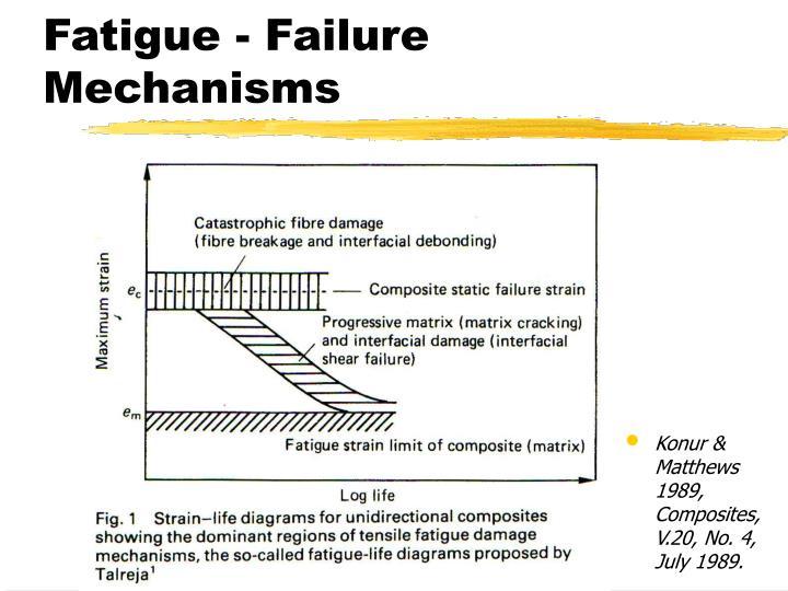 Fatigue - Failure Mechanisms