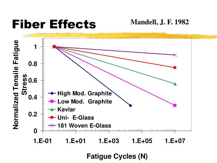 Fiber Effects