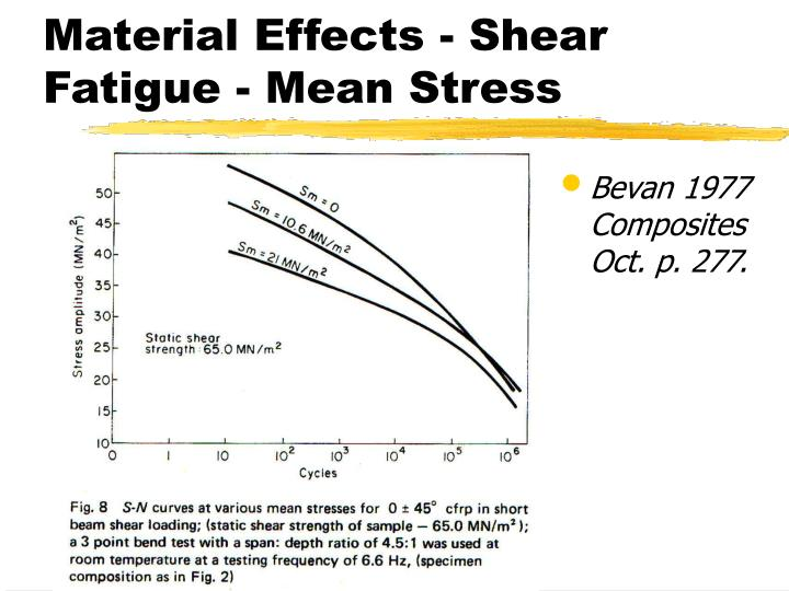 Material Effects - Shear Fatigue - Mean Stress