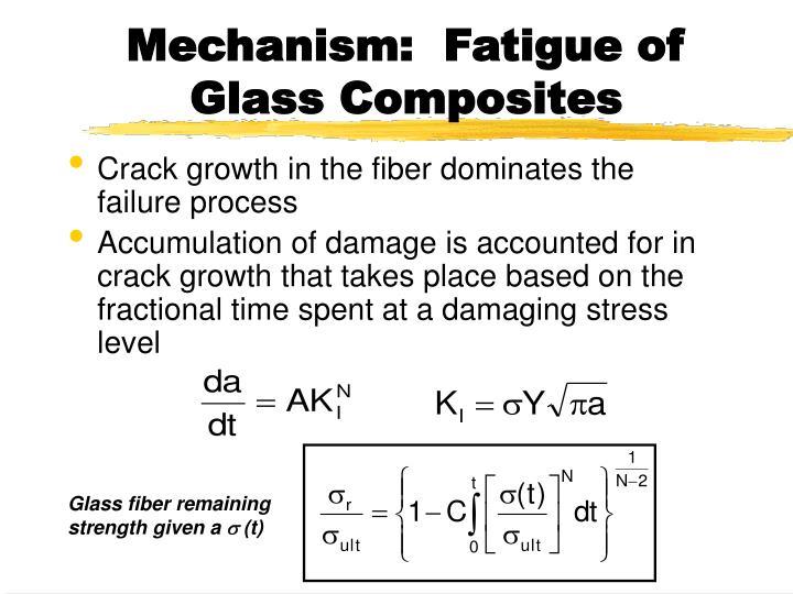 Mechanism:  Fatigue of Glass Composites