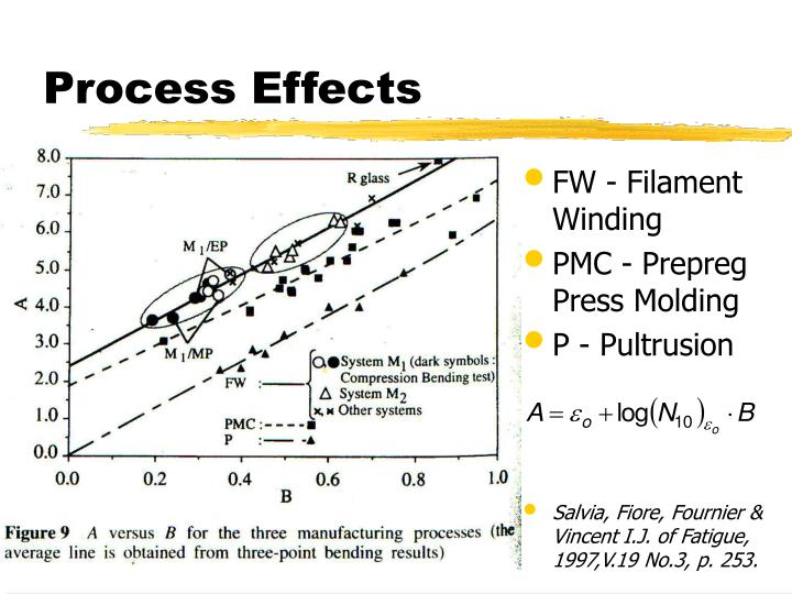 Process Effects