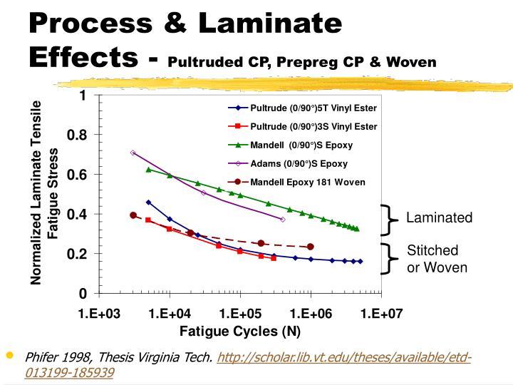 Process & Laminate Effects -