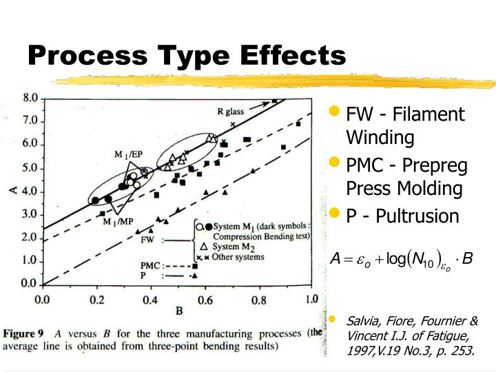 Process Type Effects