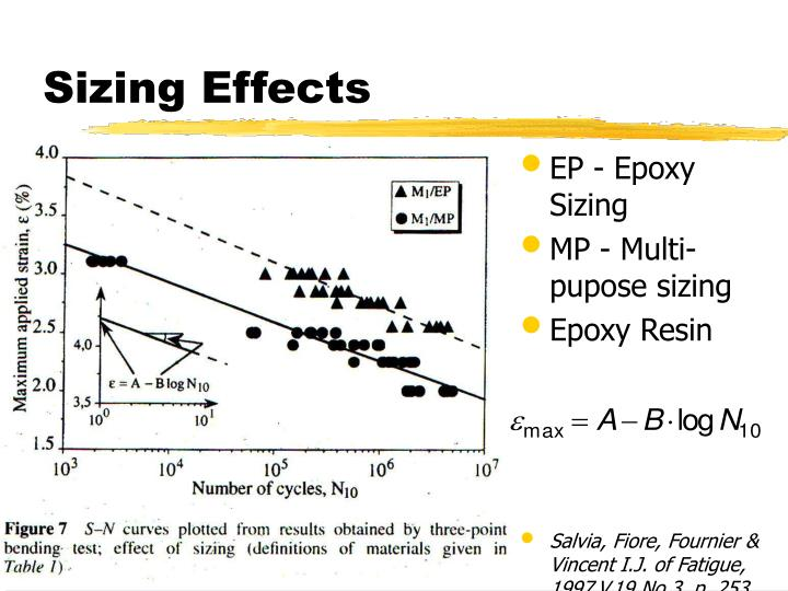Sizing Effects
