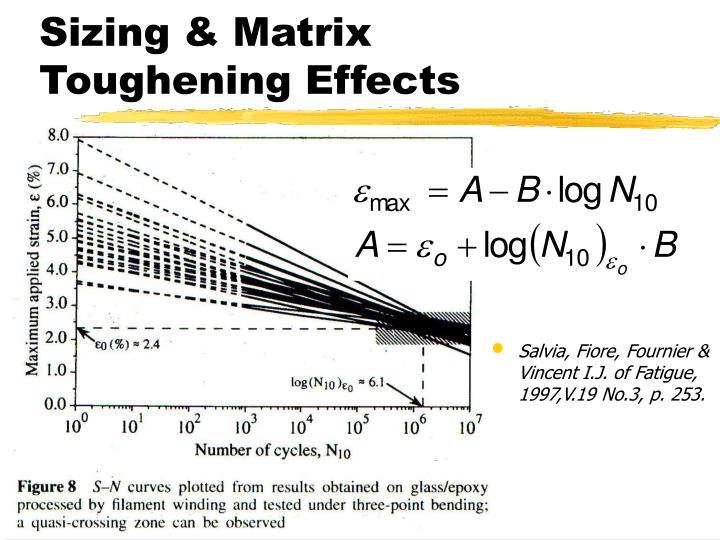 Sizing & Matrix Toughening Effects