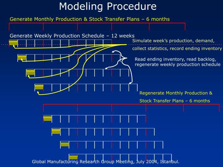 Modeling Procedure
