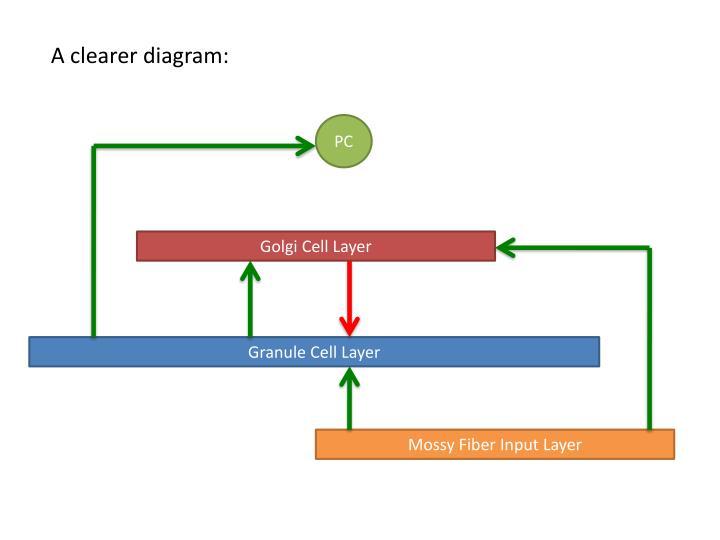 A clearer diagram: