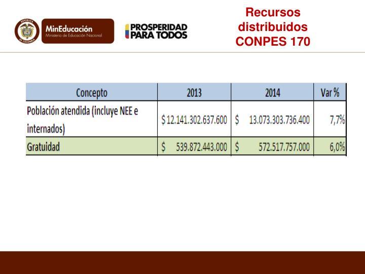Recursos distribuidos CONPES 170
