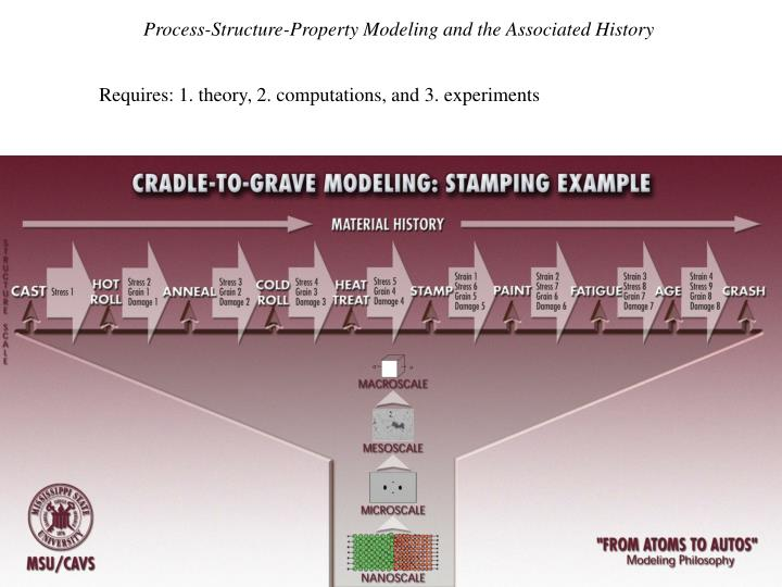Process-Structure-Property Modeling and the Associated History