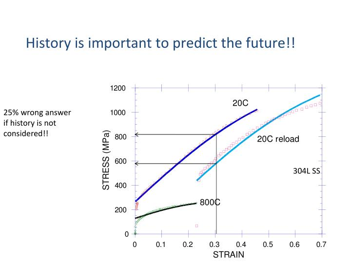 History is important to predict the future!!