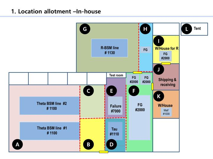 1. Location allotment –In-house