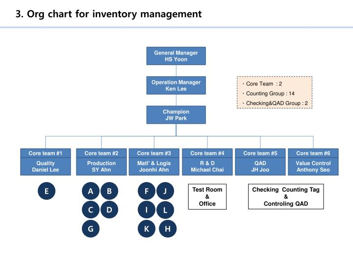 3. Org chart for inventory management