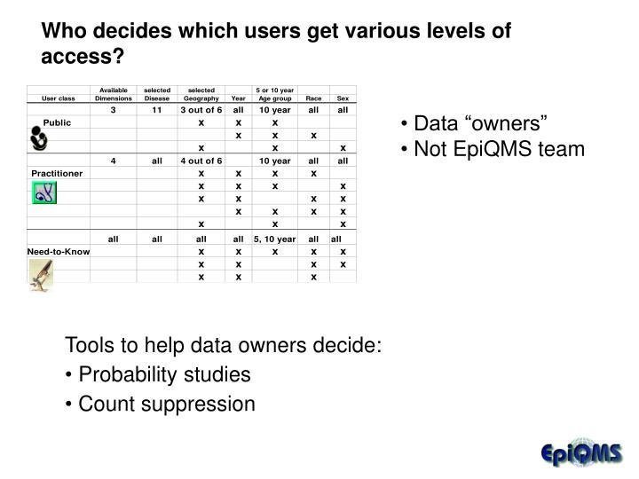 Who decides which users get various levels of access?