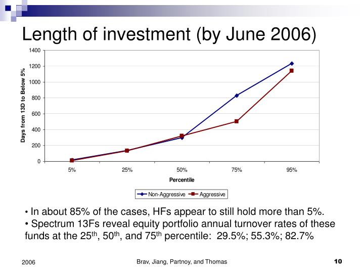 Length of investment (by June 2006)