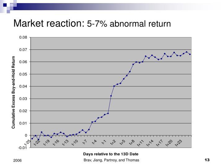 Market reaction: