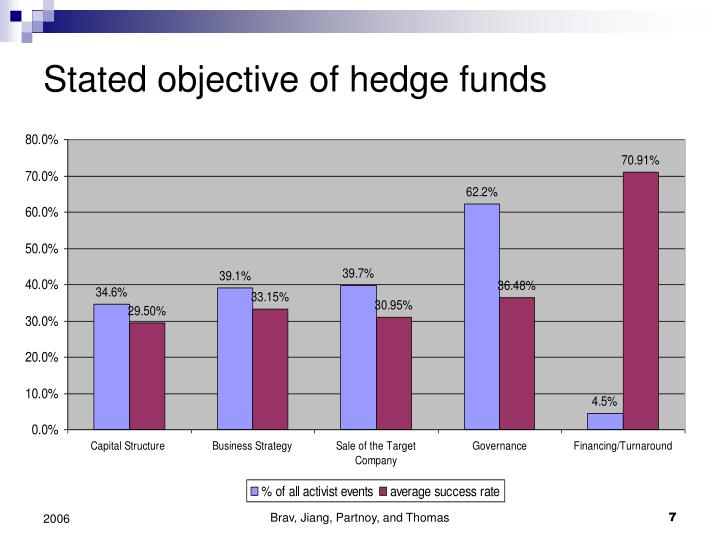 Stated objective of hedge funds