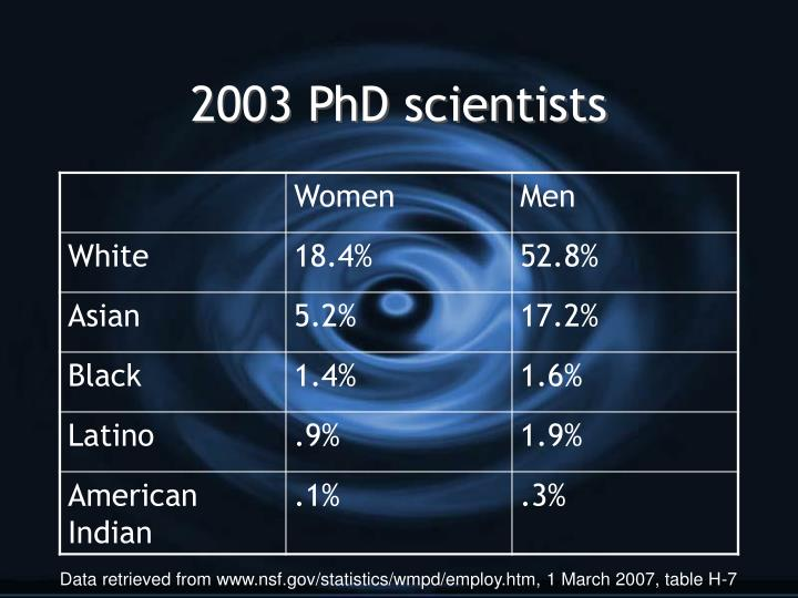 2003 PhD scientists