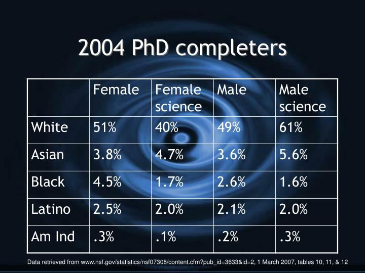 2004 PhD completers