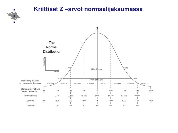 Kriittiset Z –arvot normaalijakaumassa