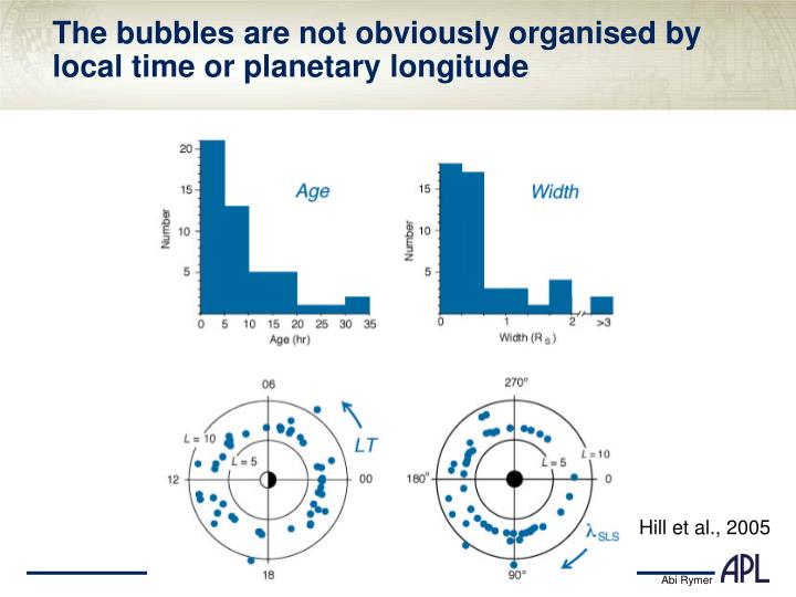 The bubbles are not obviously organised by local time or planetary longitude