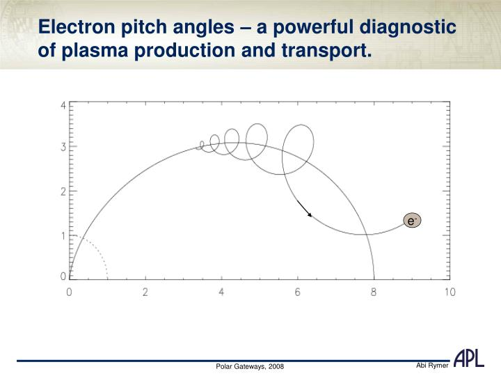 Electron pitch angles – a powerful diagnostic of plasma production and transport.