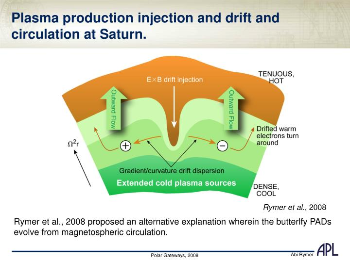 Plasma production injection and drift and circulation at Saturn.