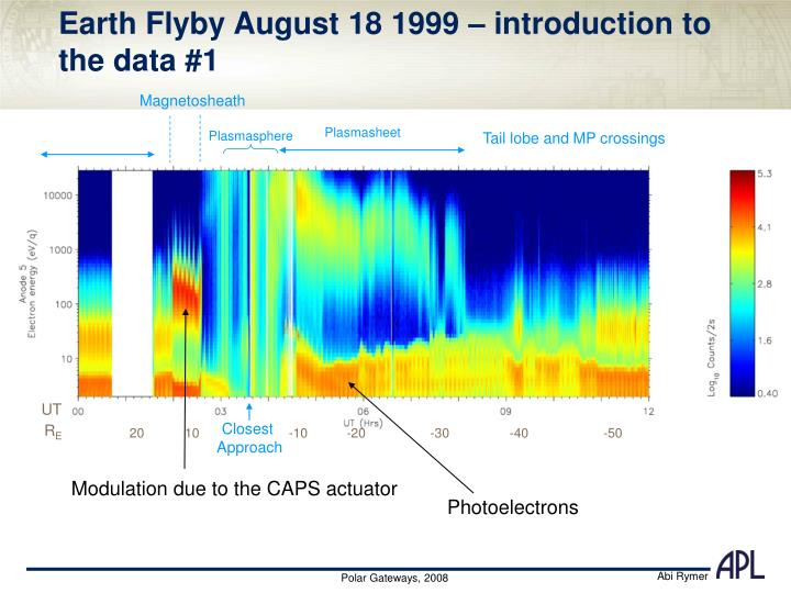 Earth Flyby August 18 1999 – introduction to the data #1