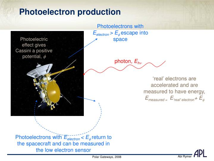 Photoelectron production