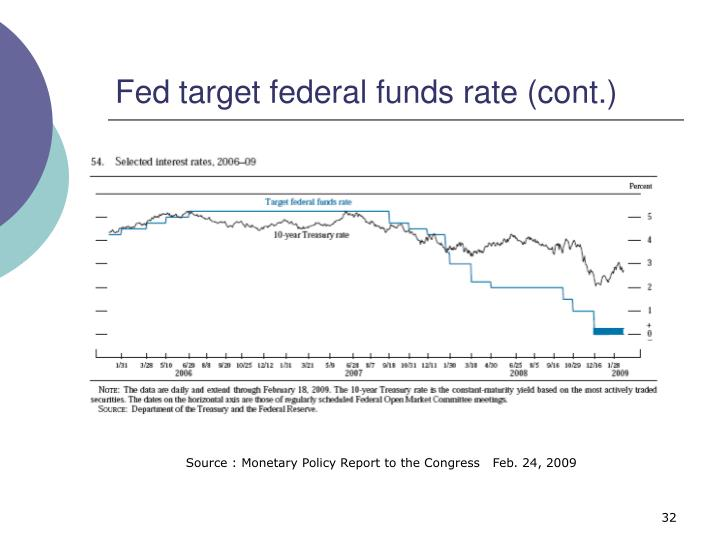 Fed target federal funds rate (cont.)