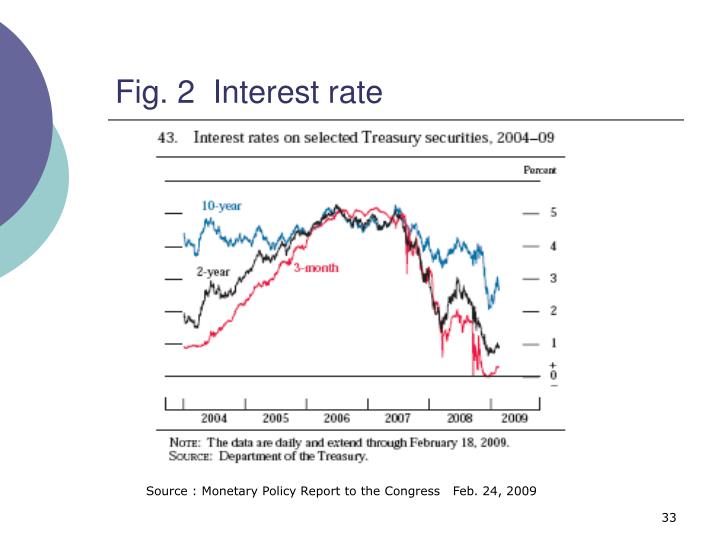 Fig. 2  Interest rate
