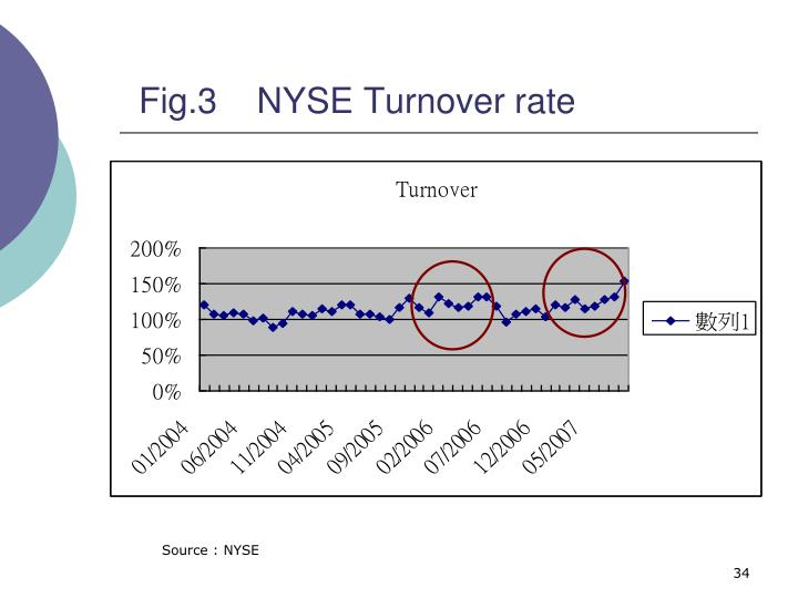 Fig.3    NYSE Turnover rate