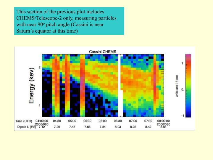 This section of the previous plot includes CHEMS/Telescope-2 only, measuring particles with near 90