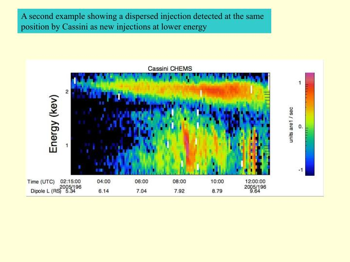 A second example showing a dispersed injection detected at the same position by Cassini as new injections at lower energy