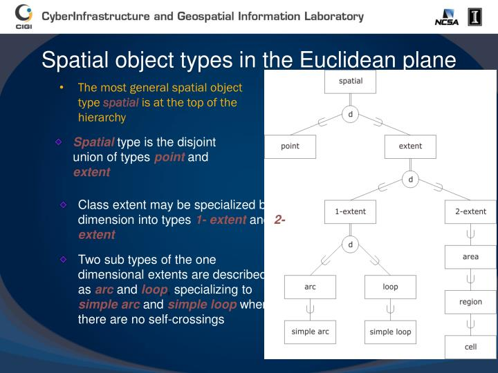 Spatial object types in the Euclidean plane