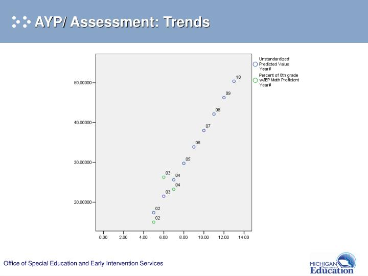 AYP/ Assessment: Trends