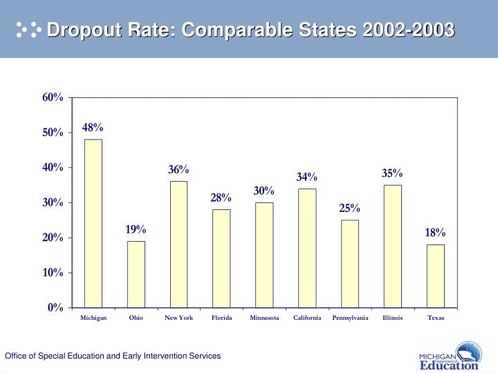 Dropout Rate: Comparable States 2002-2003