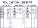 educational benefit1