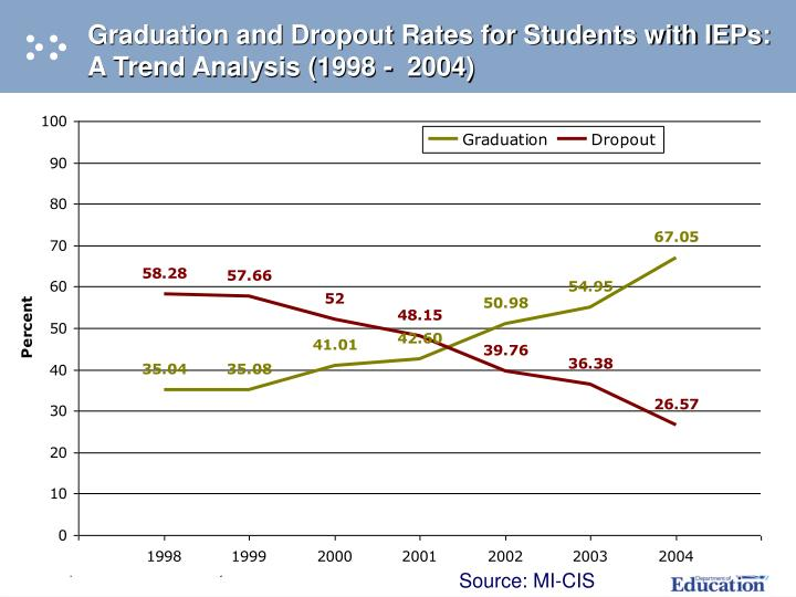 Graduation and Dropout Rates for Students with IEPs: