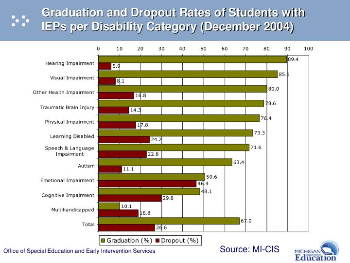 Graduation and Dropout Rates of Students with IEPs per Disability Category (December 2004)
