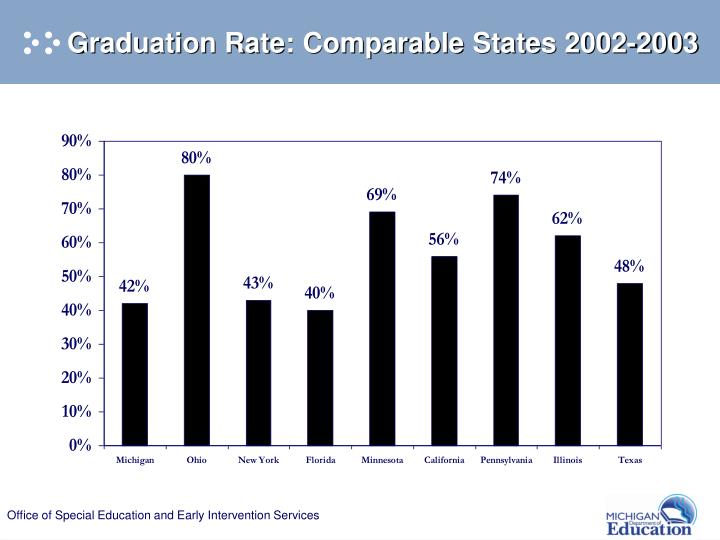 Graduation Rate: Comparable States 2002-2003