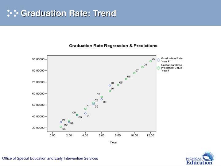 Graduation Rate: Trend